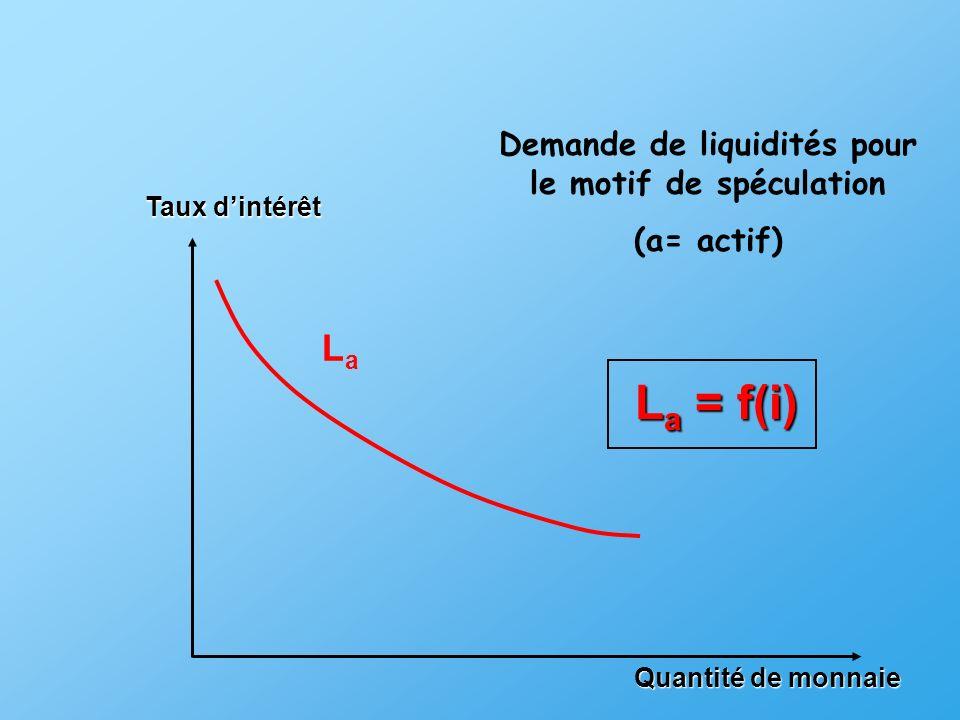 Demande de liquidités pour le motif de spéculation
