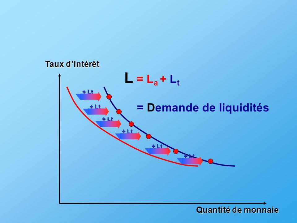 L = La + Lt = Demande de liquidités Taux d'intérêt Quantité de monnaie
