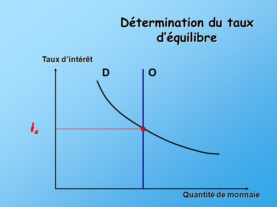 Détermination du taux d'équilibre