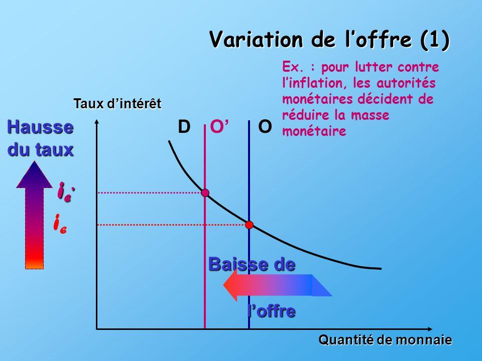 iE' iE Variation de l'offre (1) Hausse du taux D O' O Baisse de