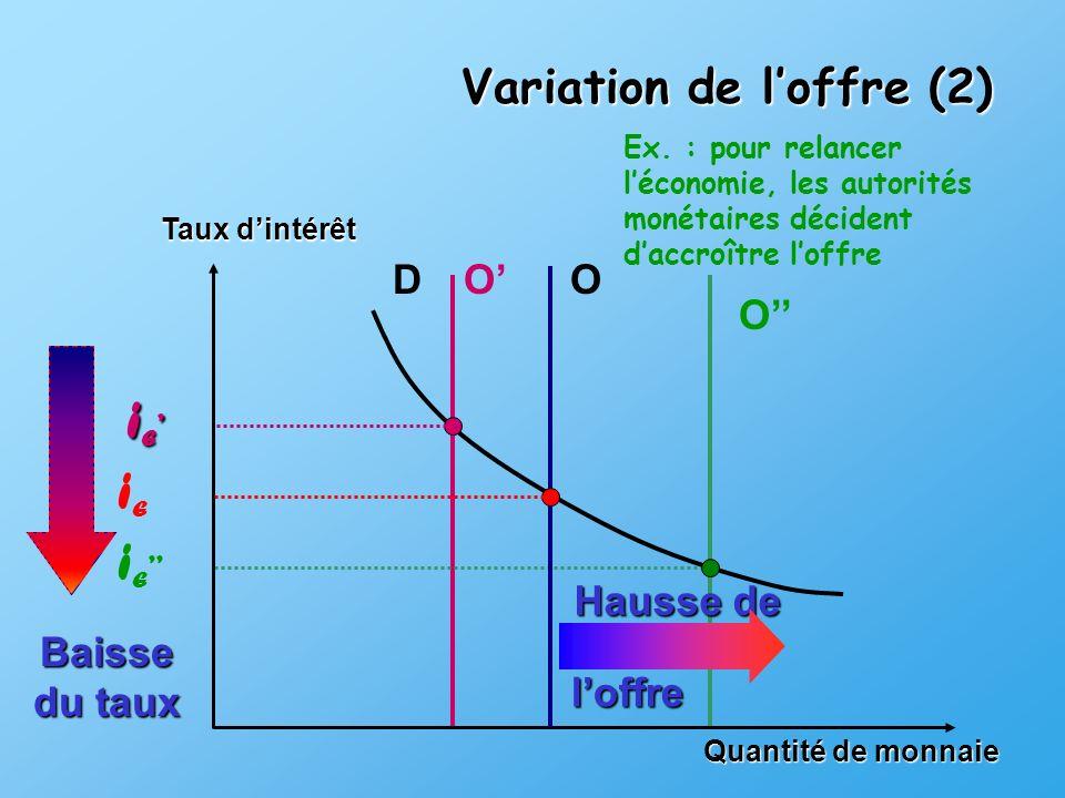 iE' iE iE'' Variation de l'offre (2) D O' O O'' Hausse de l'offre
