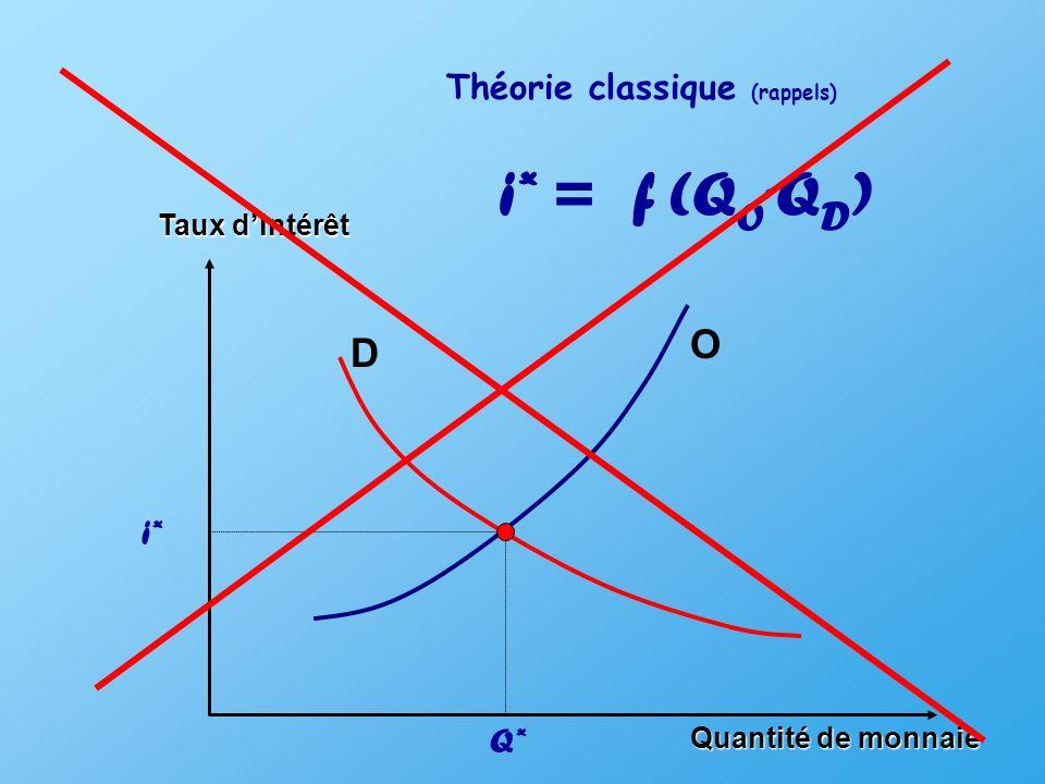i* = f (QO, QD) O D Théorie classique (rappels) i* Q* Taux d'intérêt