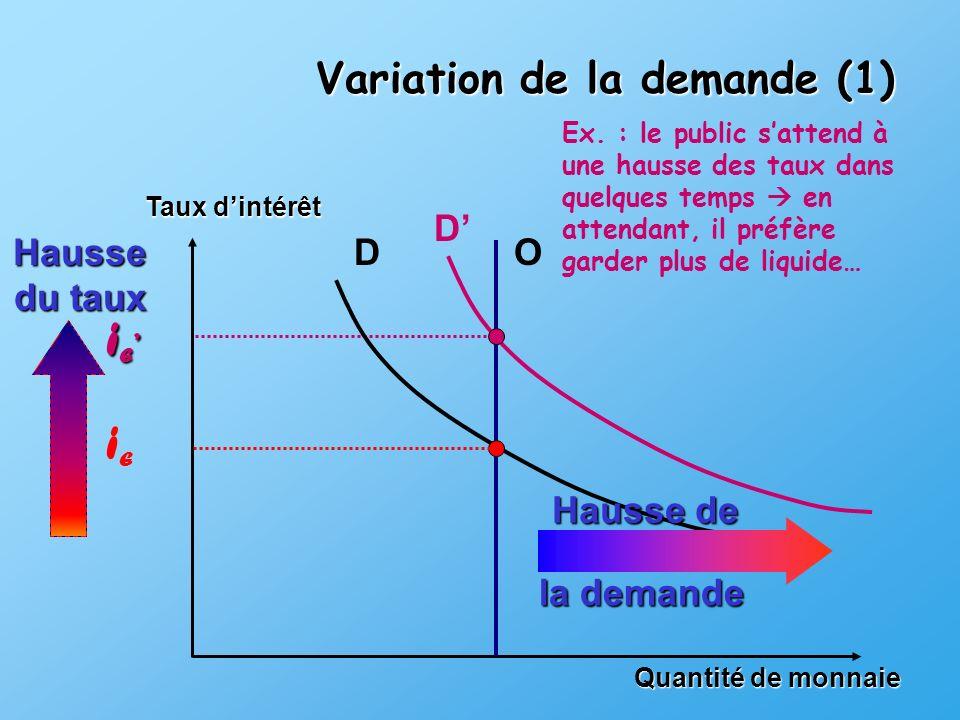 iE' iE Variation de la demande (1) D' Hausse du taux D O Hausse de