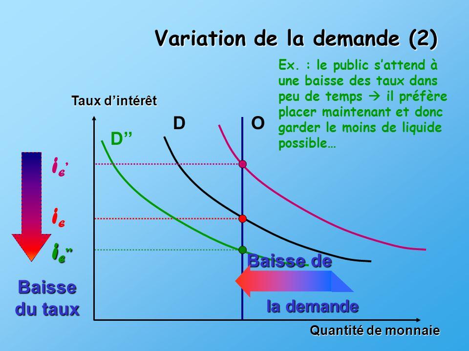 iE' iE iE'' Variation de la demande (2) D O D'' Baisse de