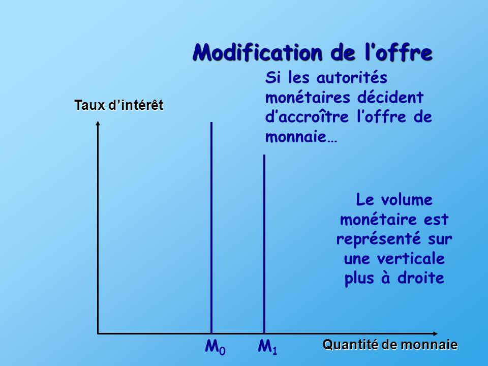 Le volume monétaire est représenté sur une verticale plus à droite