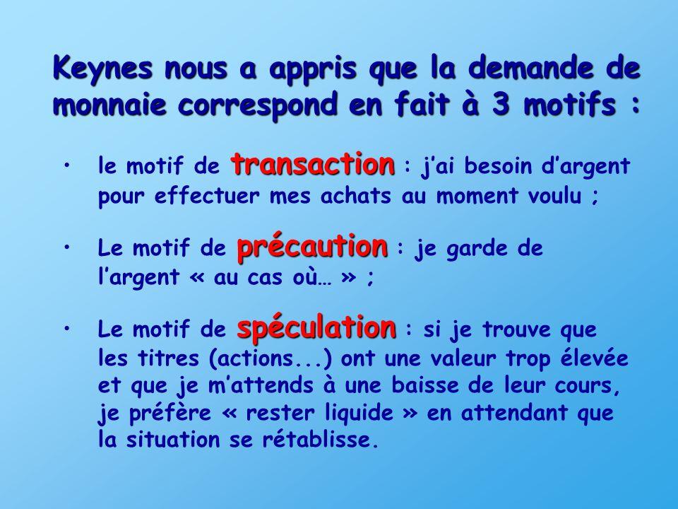 Keynes nous a appris que la demande de monnaie correspond en fait à 3 motifs :