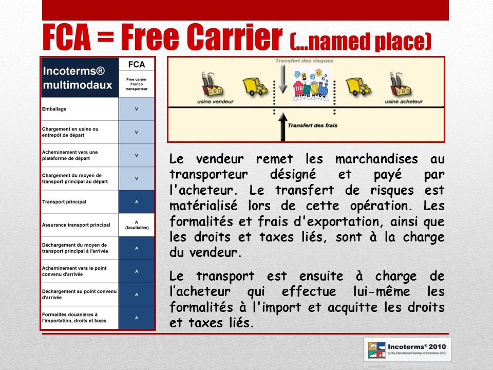 FCA = Free Carrier (…named place)