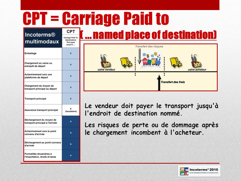 CPT = Carriage Paid to ( ... named place of destination)