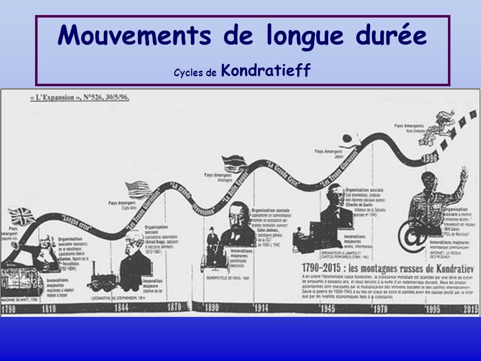 Mouvements de longue durée
