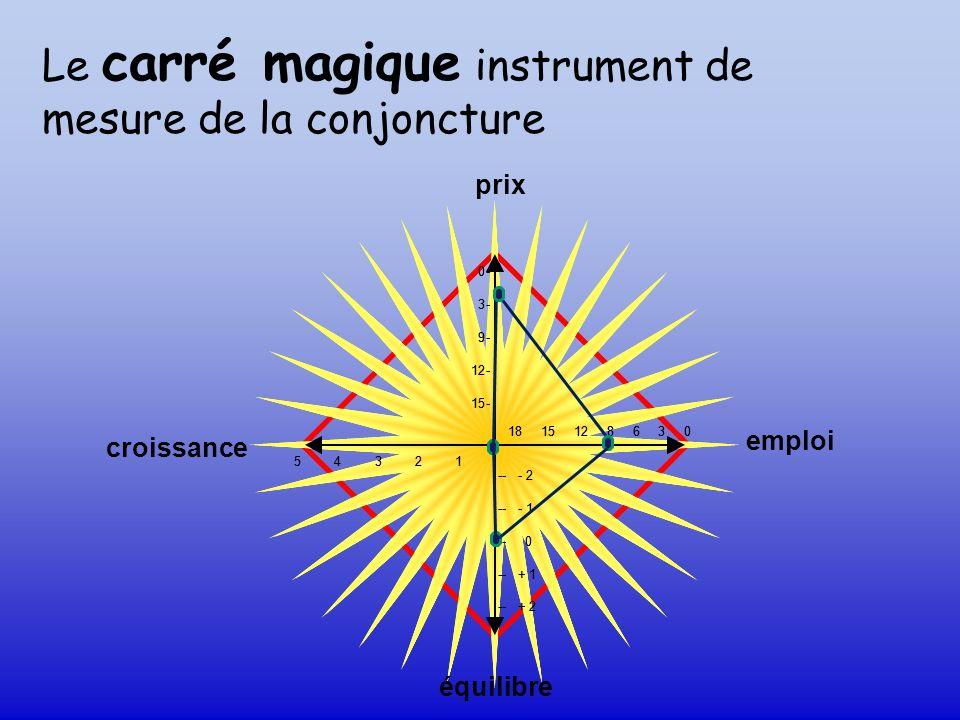 Le carré magique instrument de mesure de la conjoncture