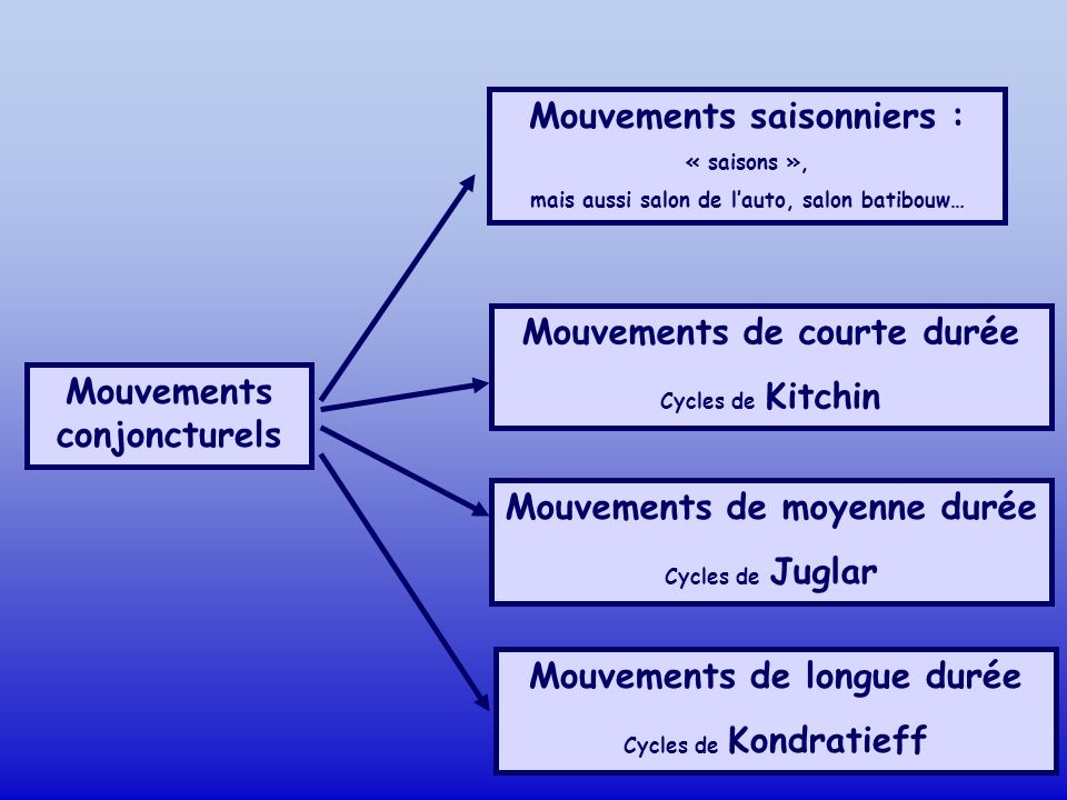 Mouvements saisonniers :