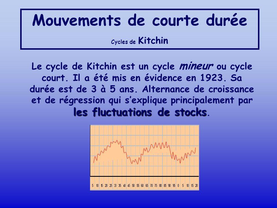 Mouvements de courte durée