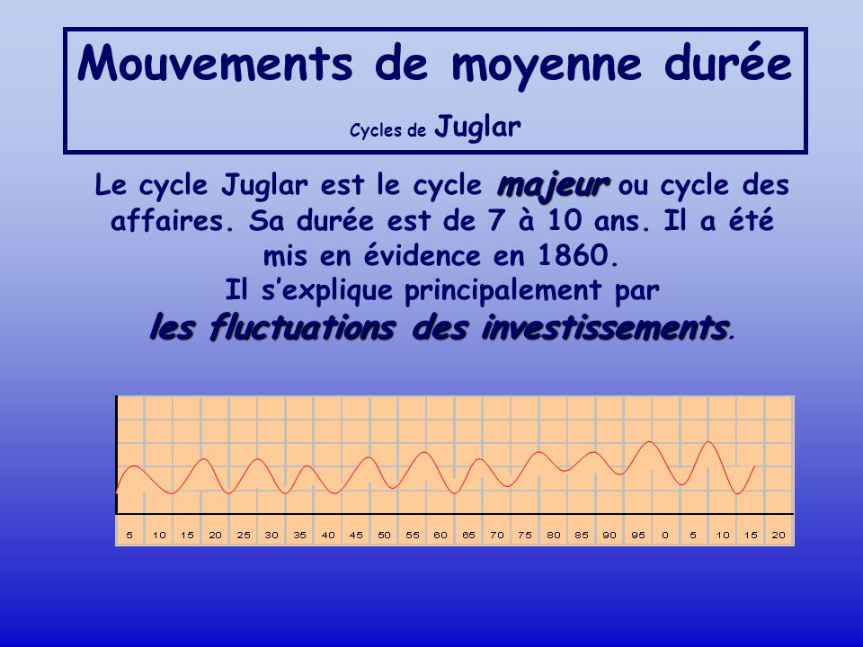 Mouvements de moyenne durée