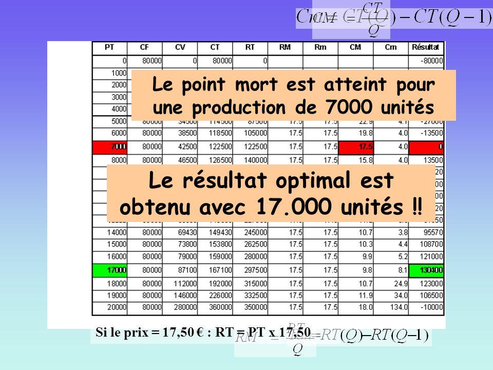 Le résultat optimal est obtenu avec 17.000 unités !!