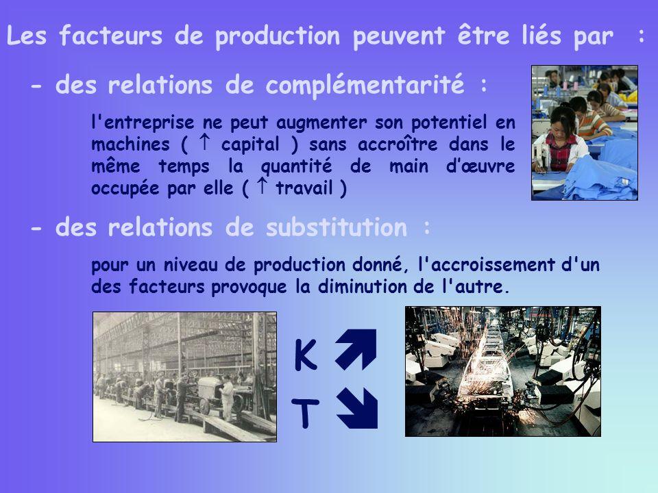 K  T  Les facteurs de production peuvent être liés par :