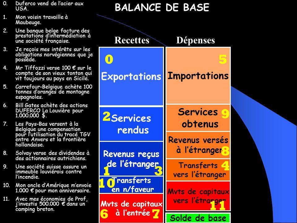 5 9 2 8 4 1 3 10 11 6 7 BALANCE DE BASE Recettes Dépenses Exportations