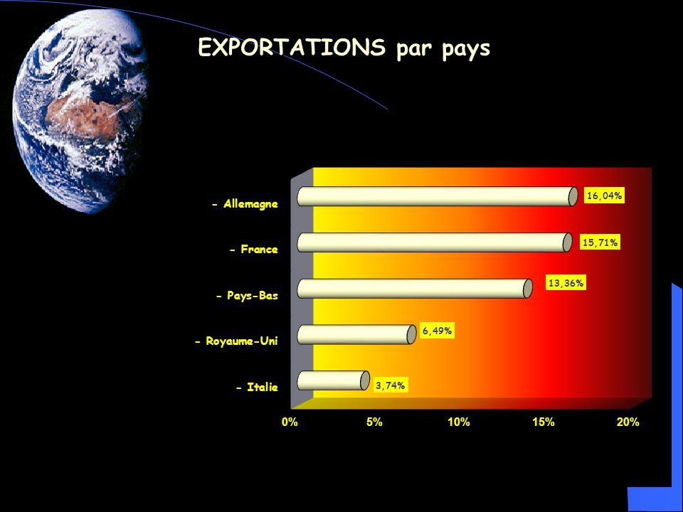 EXPORTATIONS par pays