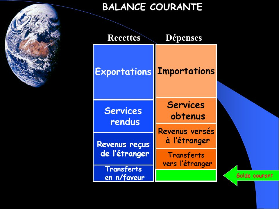 BALANCE COURANTE Recettes Dépenses Exportations Importations Services