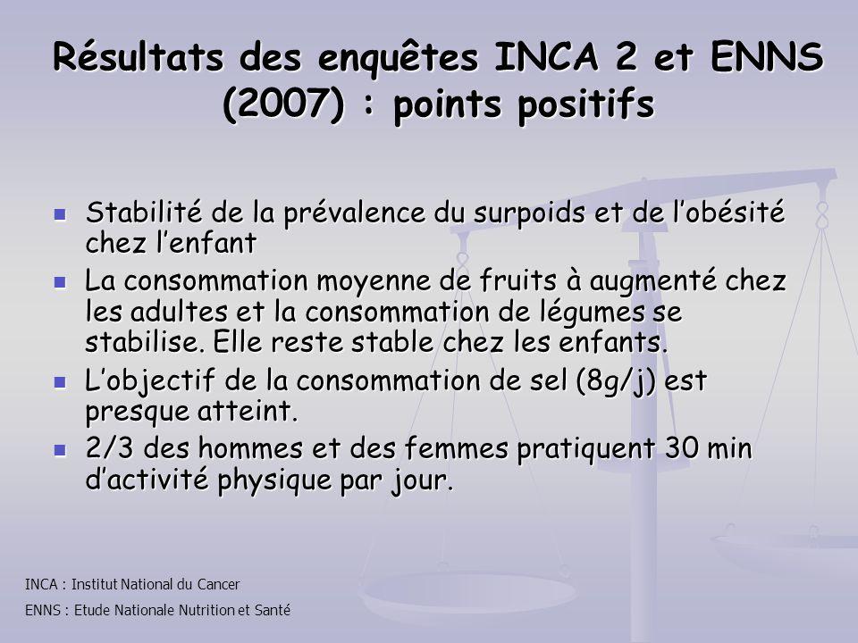 Résultats des enquêtes INCA 2 et ENNS (2007) : points positifs