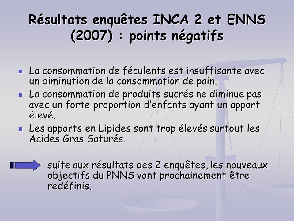 Résultats enquêtes INCA 2 et ENNS (2007) : points négatifs