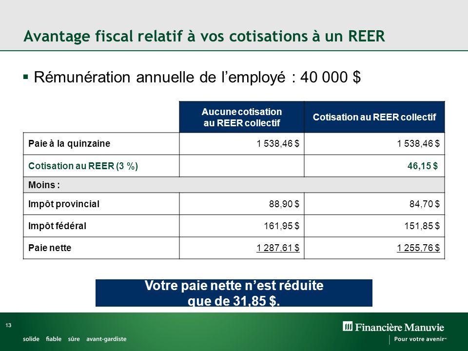 Avantage fiscal relatif à vos cotisations à un REER