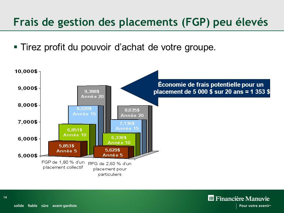 Frais de gestion des placements (FGP) peu élevés