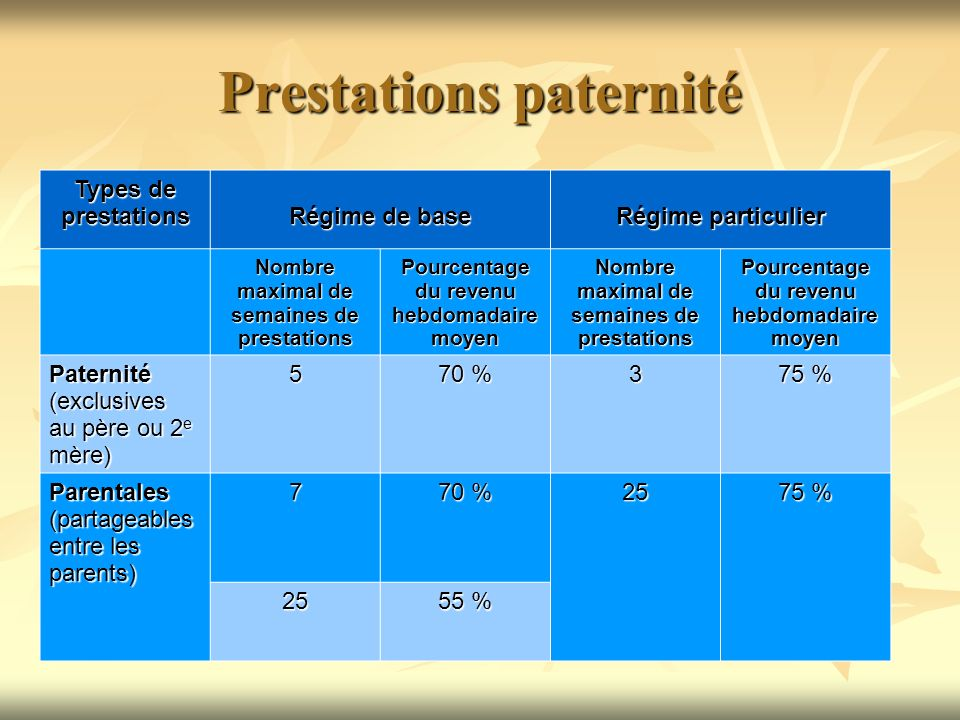 Prestations paternité