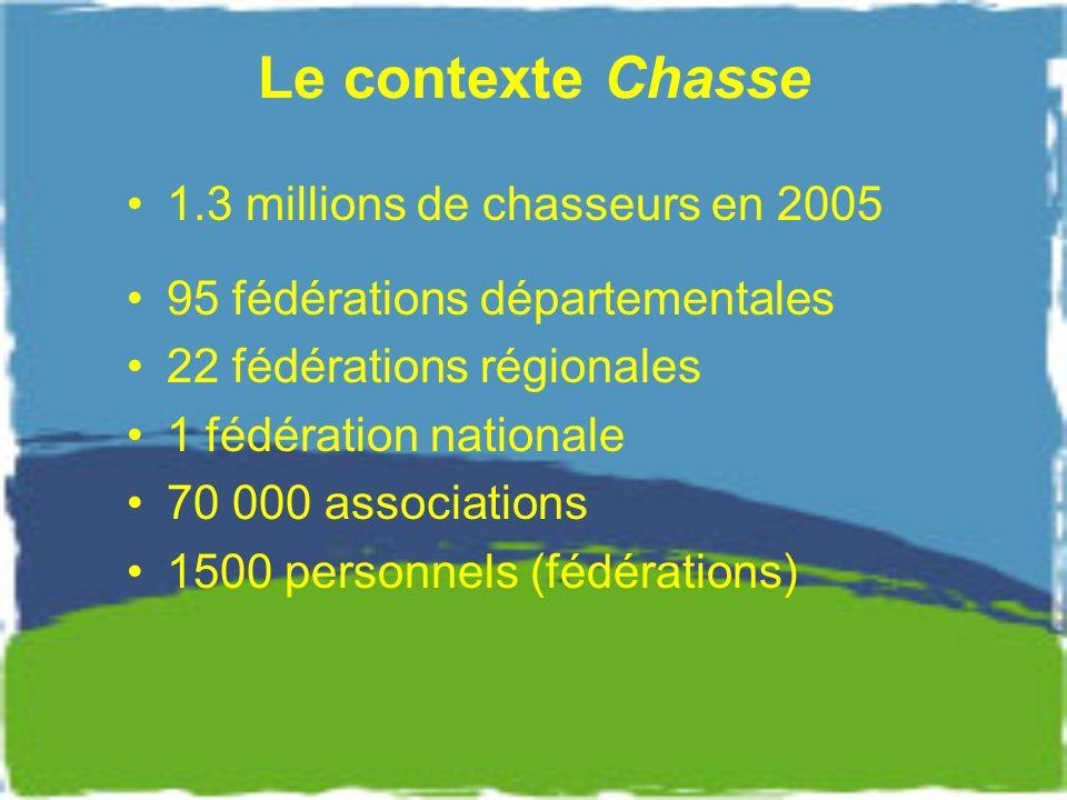 Le contexte Chasse 1.3 millions de chasseurs en 2005