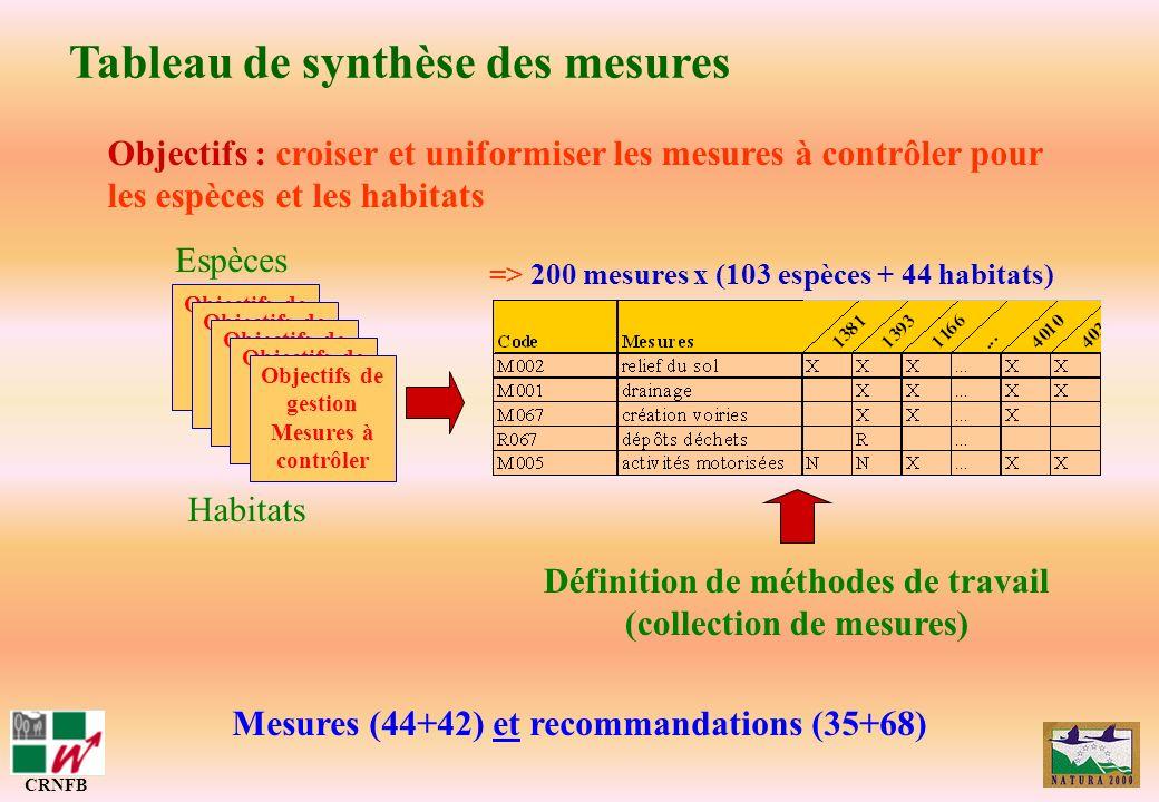 => 200 mesures x (103 espèces + 44 habitats)
