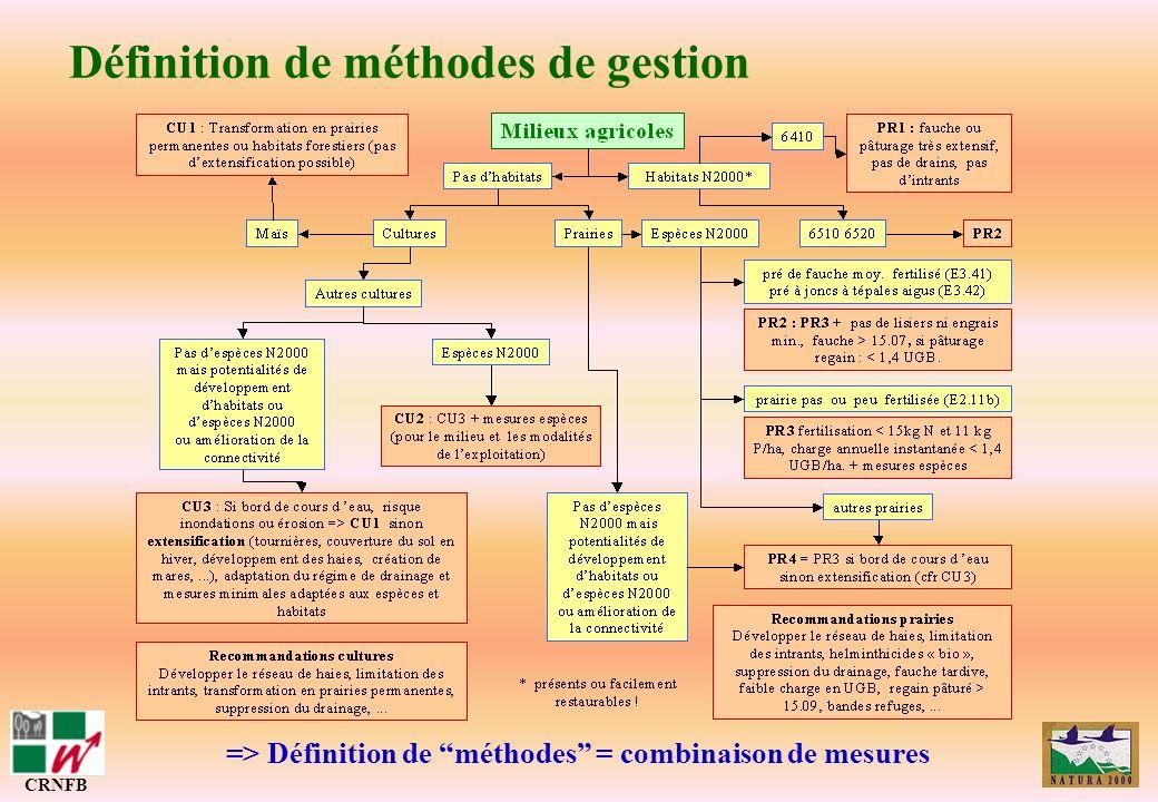 => Définition de méthodes = combinaison de mesures