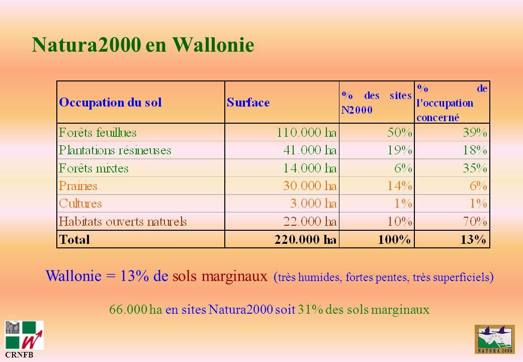 66.000 ha en sites Natura2000 soit 31% des sols marginaux