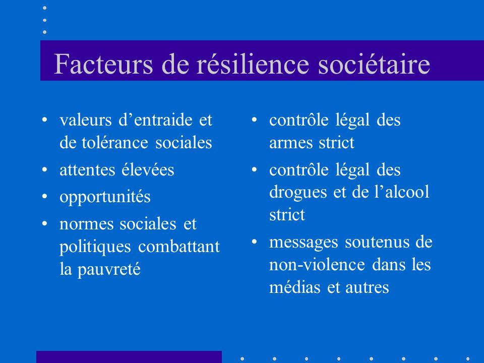 Facteurs de résilience sociétaire