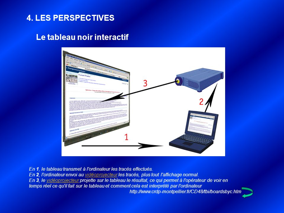 Le tableau noir interactif