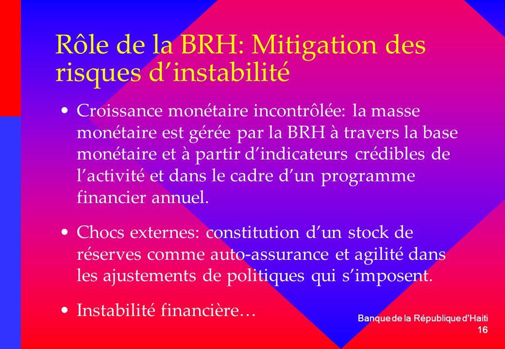 Rôle de la BRH: Mitigation des risques d'instabilité