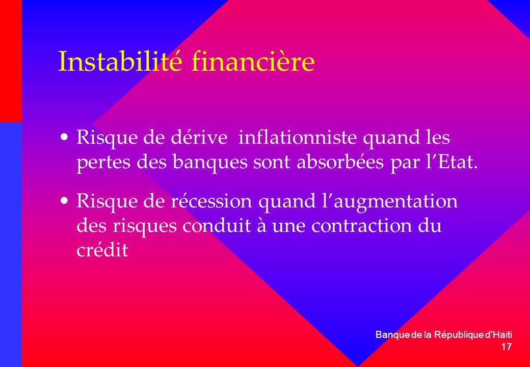 Instabilité financière