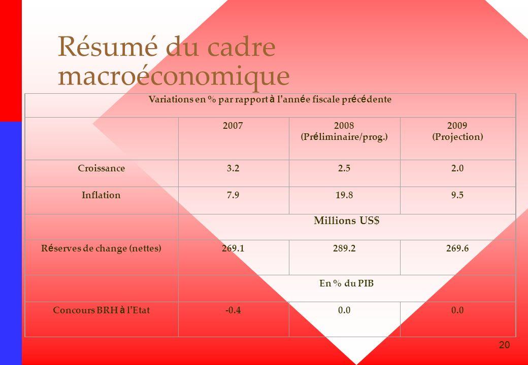 Résumé du cadre macroéconomique