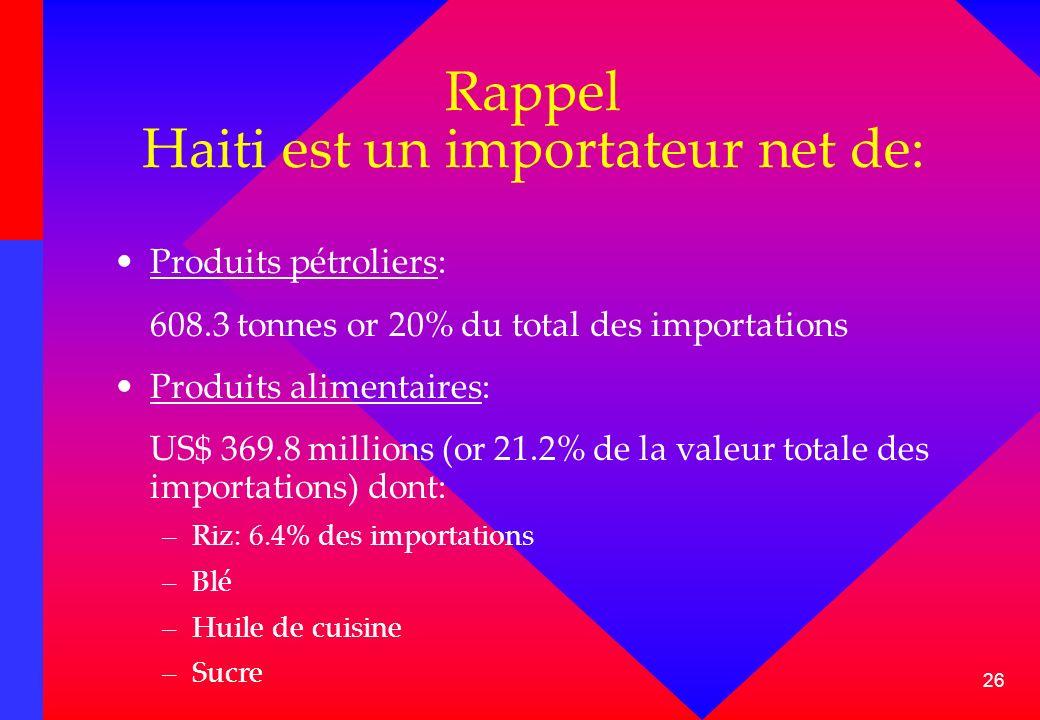 Rappel Haiti est un importateur net de: