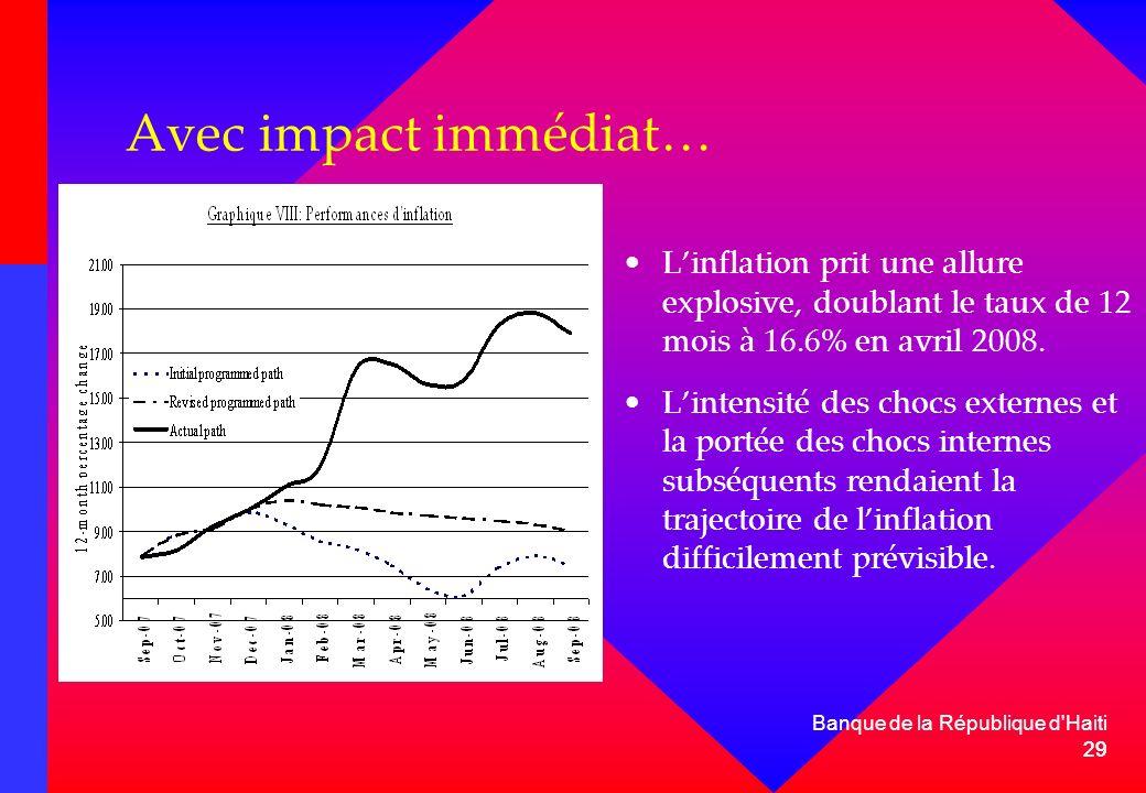 Avec impact immédiat… L'inflation prit une allure explosive, doublant le taux de 12 mois à 16.6% en avril 2008.
