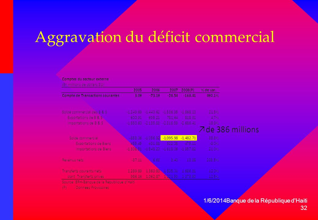 Aggravation du déficit commercial