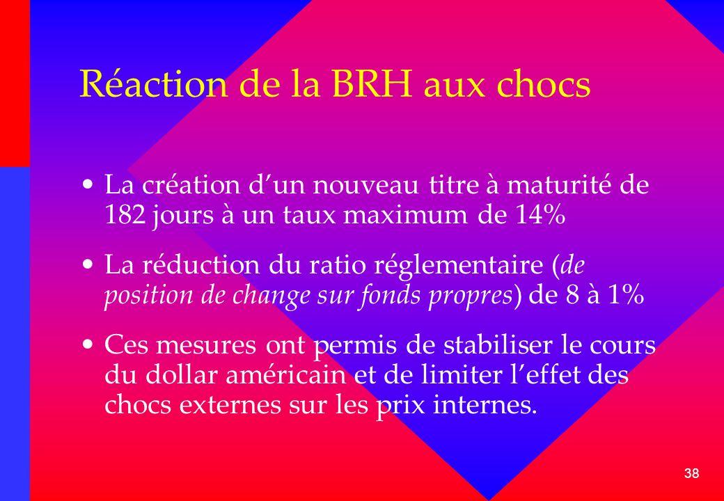 Réaction de la BRH aux chocs