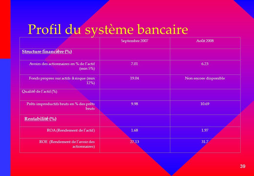Profil du système bancaire