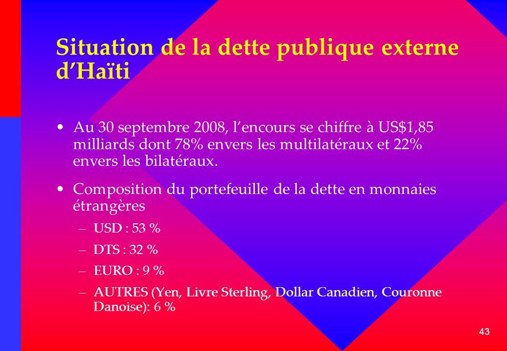 Situation de la dette publique externe d'Haïti