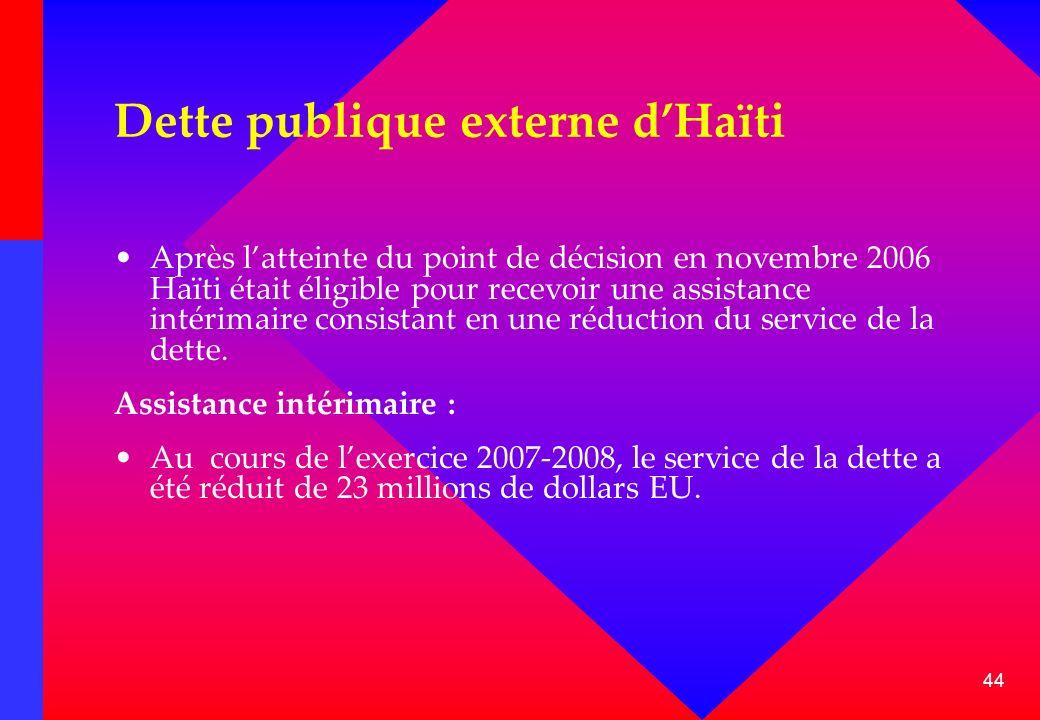 Dette publique externe d'Haïti