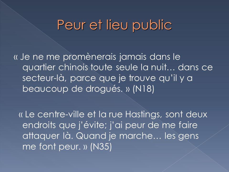 Peur et lieu public