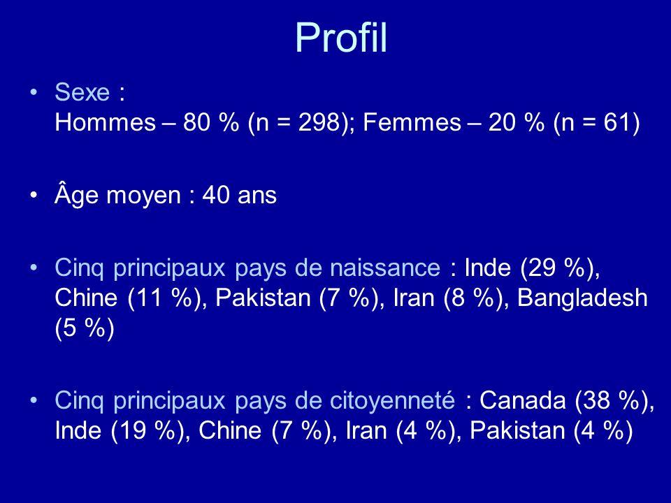 Profil Sexe : Hommes – 80 % (n = 298); Femmes – 20 % (n = 61)