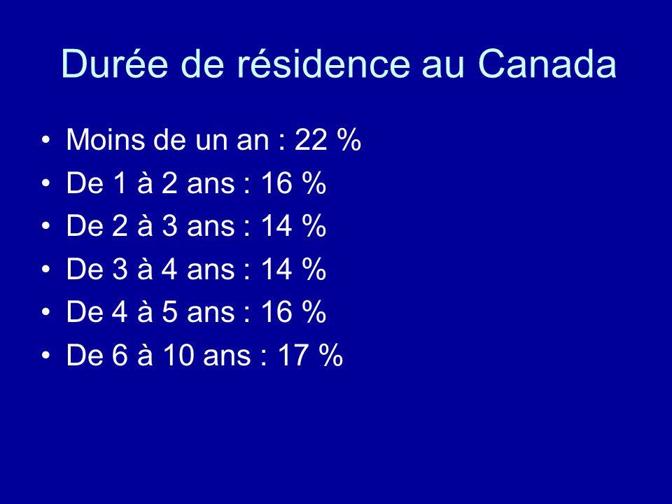Durée de résidence au Canada