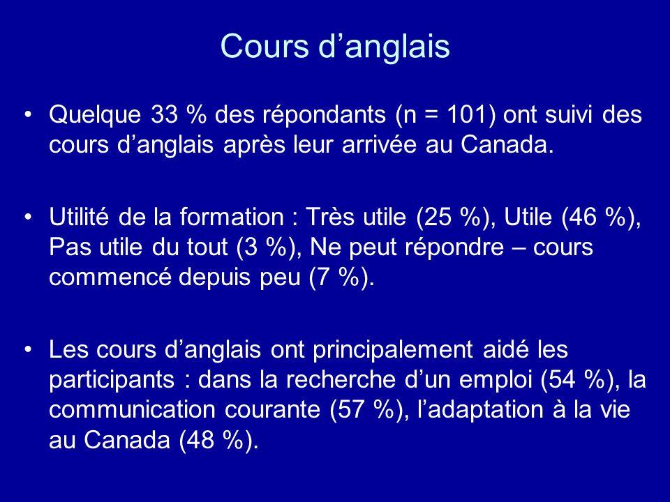 Cours d'anglais Quelque 33 % des répondants (n = 101) ont suivi des cours d'anglais après leur arrivée au Canada.