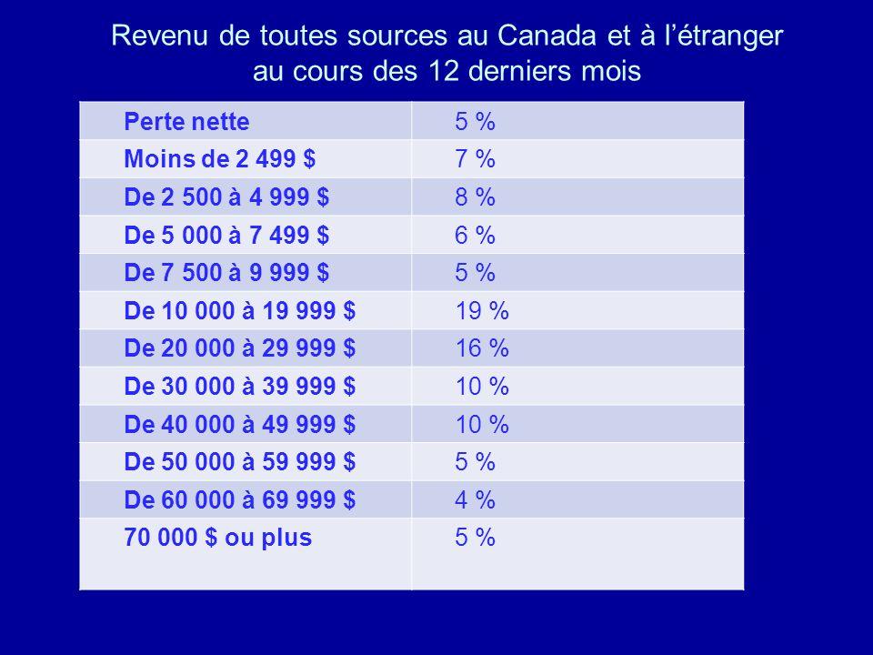 Revenu de toutes sources au Canada et à l'étranger au cours des 12 derniers mois
