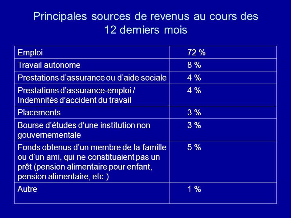 Principales sources de revenus au cours des 12 derniers mois