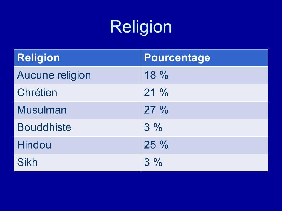 Religion Religion Pourcentage Aucune religion 18 % Chrétien 21 %